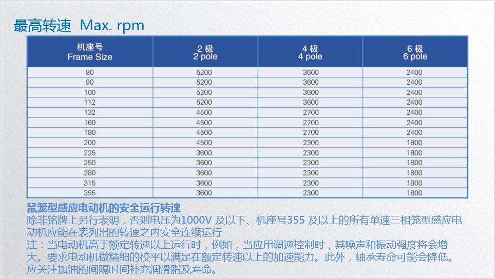 东元V系列电机 电动机 第4张