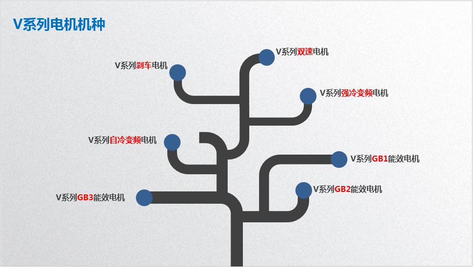 东元V系列电机 电动机 第2张