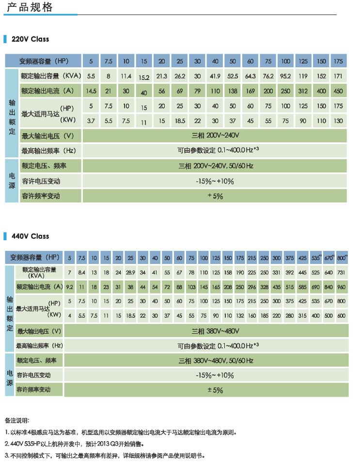 东元F510通用型矢量变频器 变频器 第5张