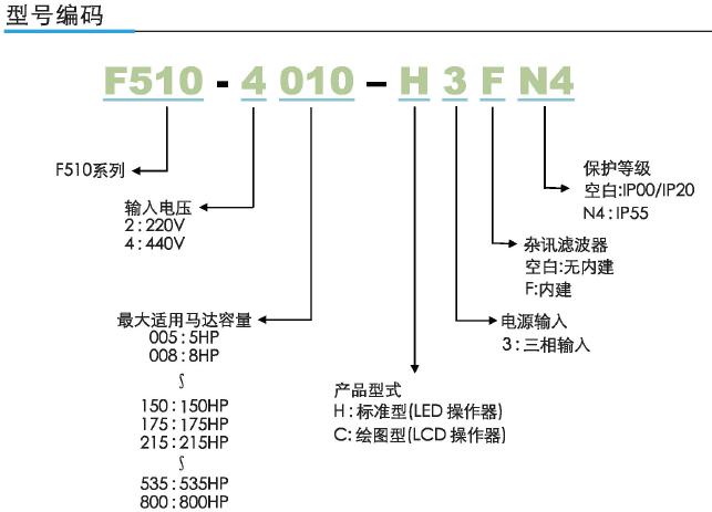 东元F510通用型矢量变频器 变频器 第4张