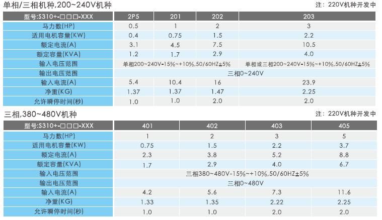 东元S310+/N310+系列变频器 变频器 第5张