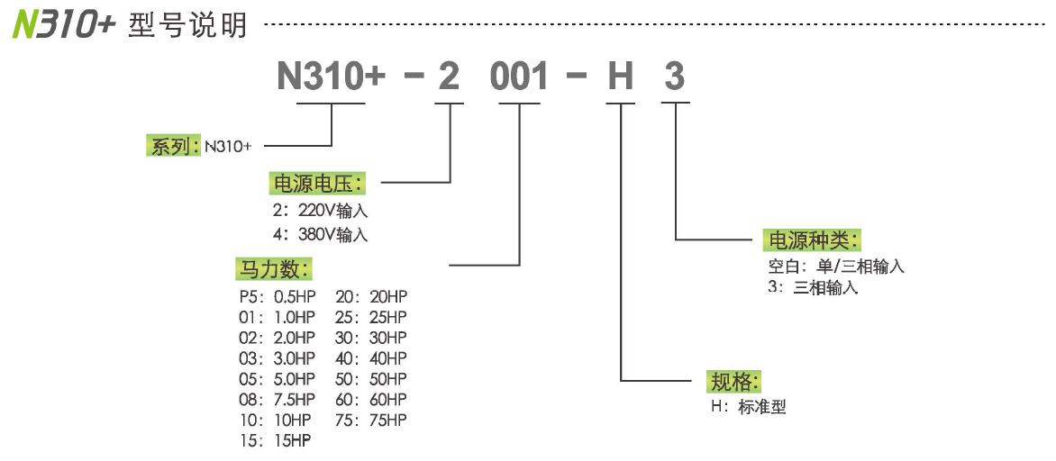 东元S310+/N310+系列变频器 变频器 第11张
