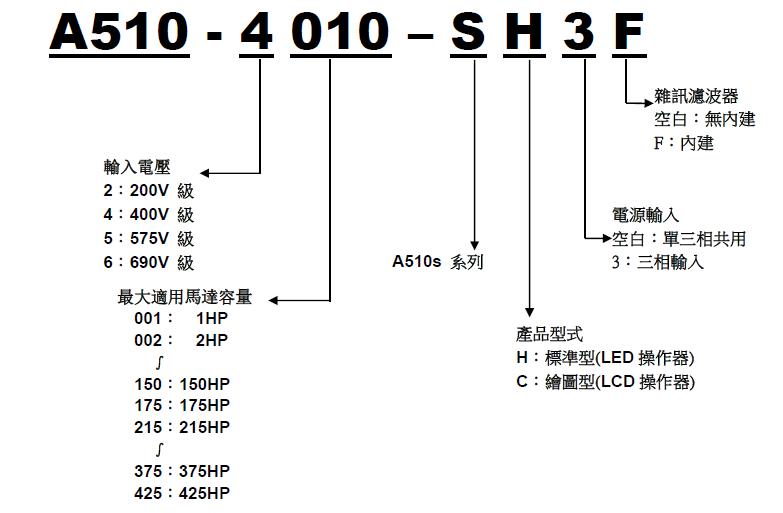 东元A510s系列变频器 变频器 第3张