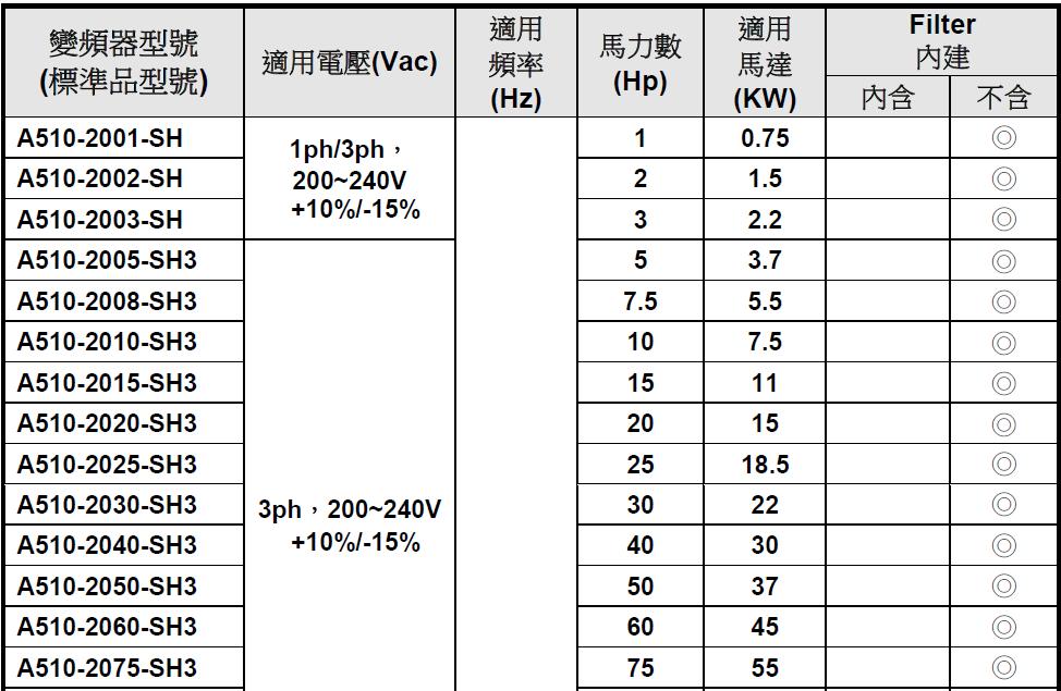 东元A510s系列变频器 变频器 第4张